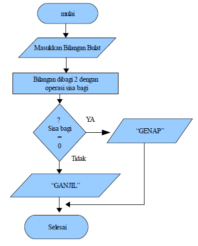 Contoh Flowchart Diagram Alir Tp Online